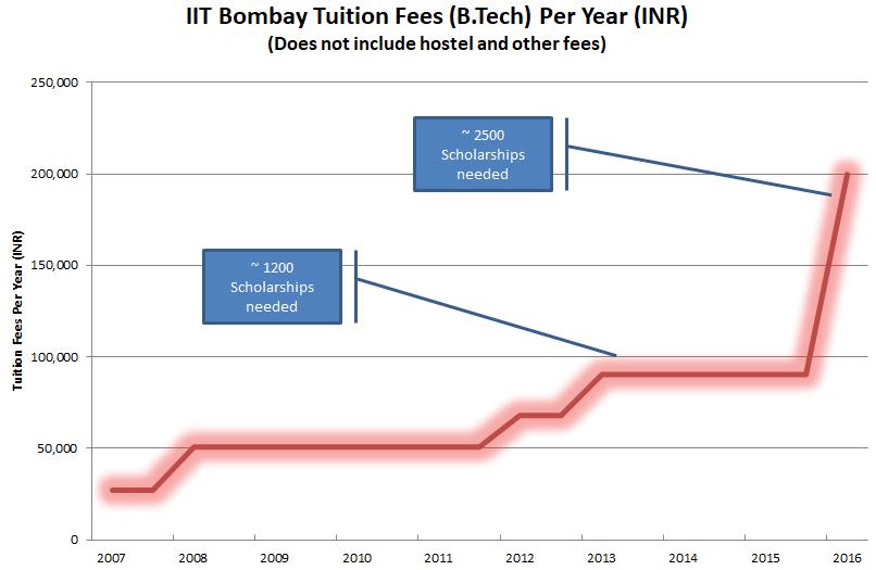 IIT Bombay | Student Scholarships